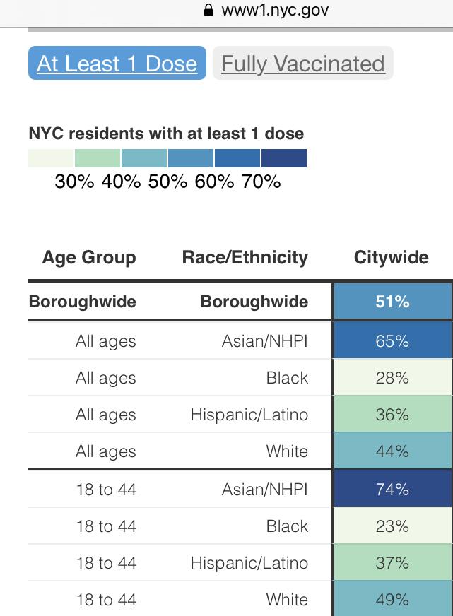 The Coronavirus Vaccination Rate in Hasidic-Majority Borough Park Surpasses Many NY City Neighborhoods